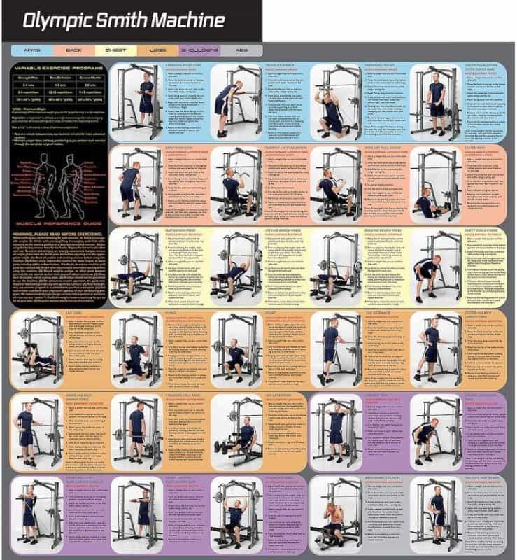 exercise chart demonstrating popular strength exercises